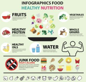 nutritioninfographic